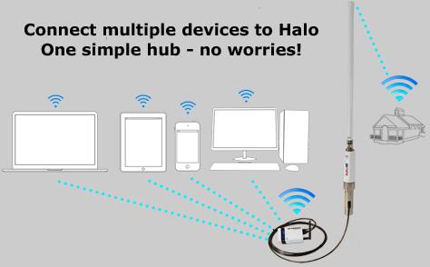 RedPort Halo Long Range WiFi Extender System