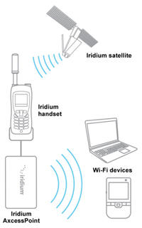 Iridium AxcessPoint - How It Works