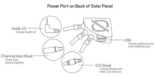 Goal Zero Nomad 20 Solar Panel power port